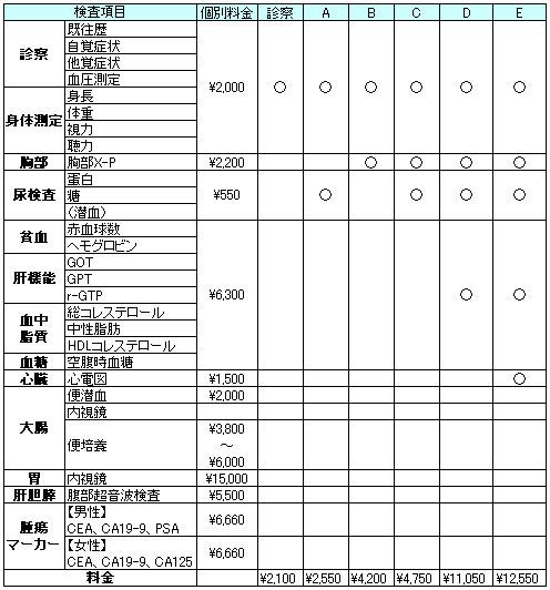 メタボリック診断料金表